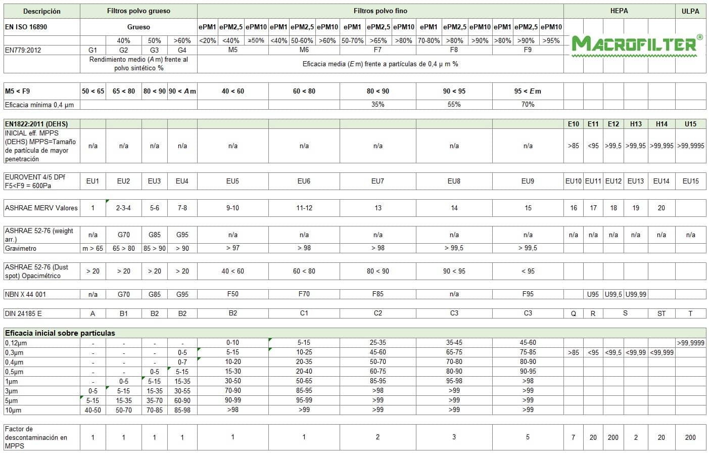 Tabla de Equivalencias de Prefiltros o Filtros de Baja Eficiencia Macrofilter