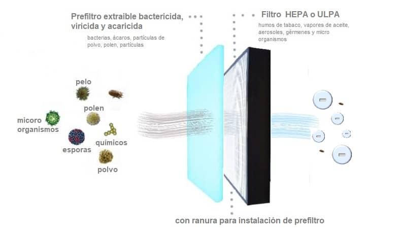 MÓDULO DE FILTRACIÓN 45-95E hepa macrofilter